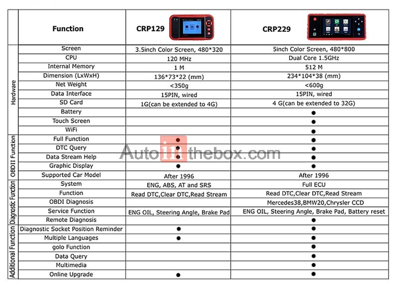 2015 New Release LAUNCH CRP229 Creader Professional 229 All in one OBDII/EOBD Internet Code Reader diagnostic function of all car system ENG,AT,ABS,SAS,IPC,BCM,Oil service rest